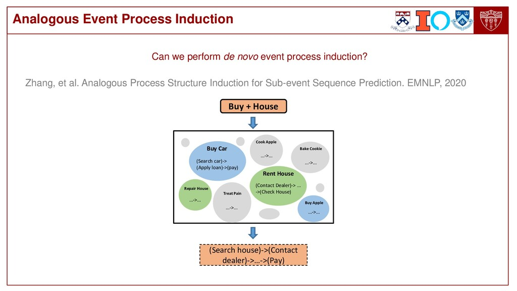 Analogous Event Process Induction Buy + House (...