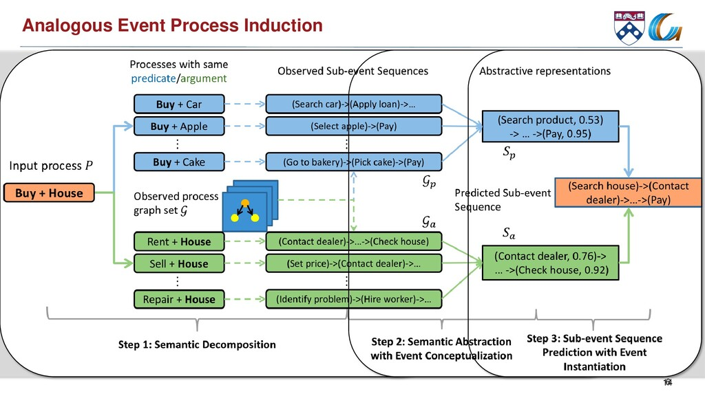 14 Analogous Event Process Induction