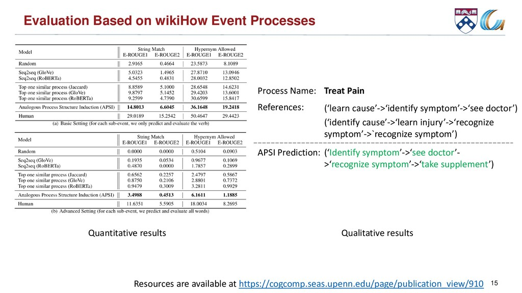 Evaluation Based on wikiHow Event Processes 15 ...