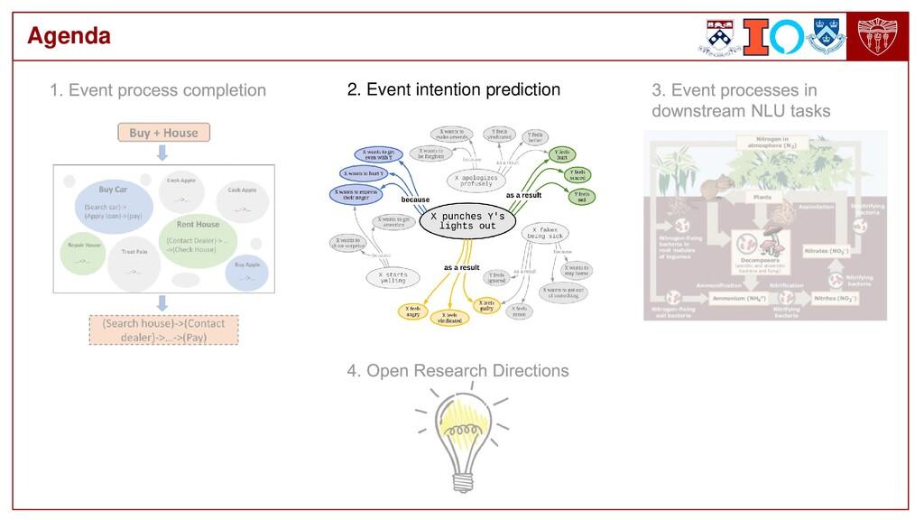 Agenda 2. Event intention prediction
