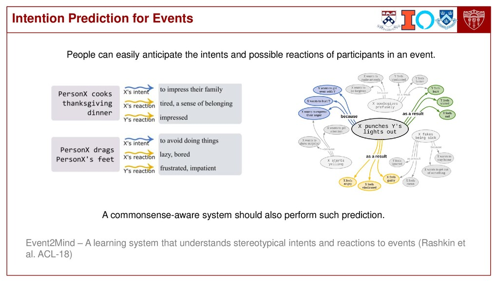 Intention Prediction for Events People can easi...