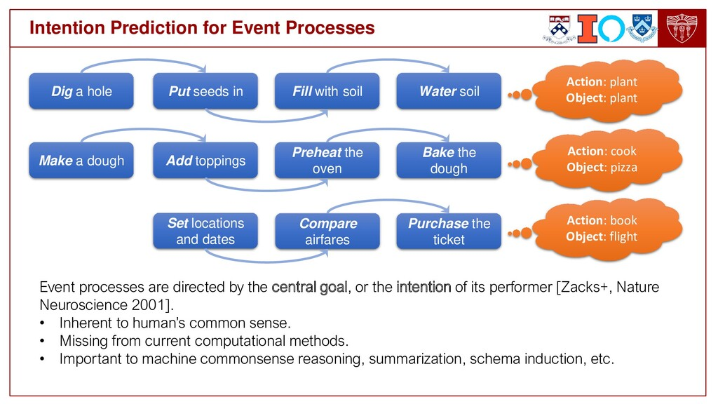 Event processes are directed by the central goa...