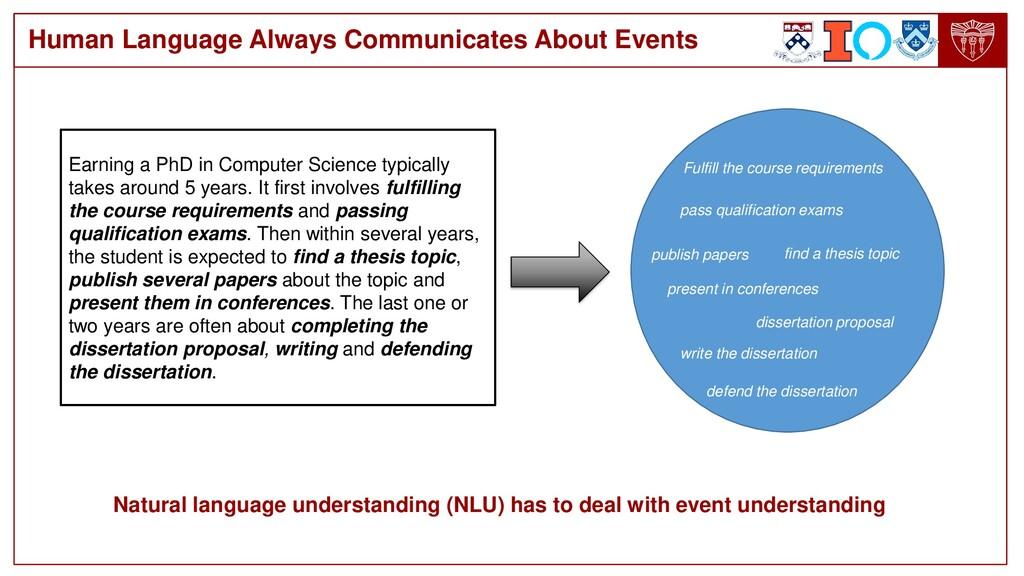 Human Language Always Communicates About Events...