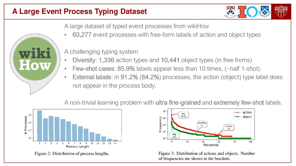 A Large Event Process Typing Dataset A large da...
