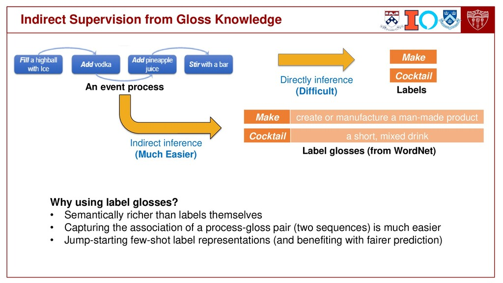 Indirect Supervision from Gloss Knowledge Why u...