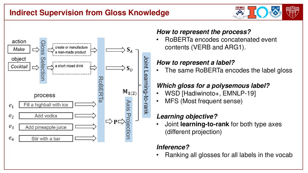 Indirect Supervision from Gloss Knowledge How t...