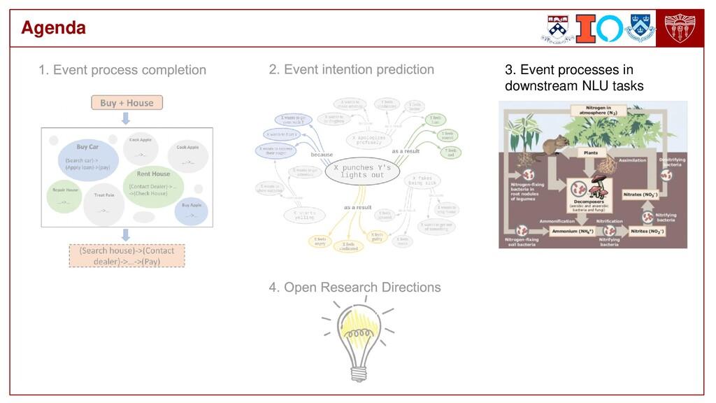 Agenda 3. Event processes in downstream NLU tas...