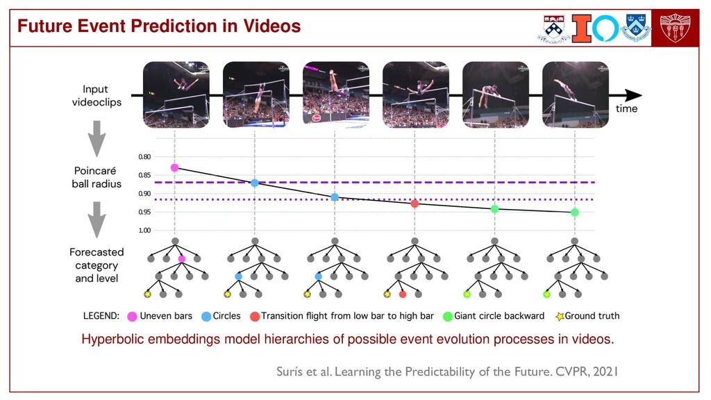 Future Event Prediction in Videos Hyperbolic em...