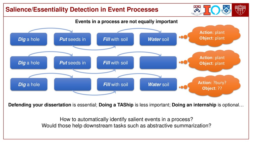 Salience/Essentiality Detection in Event Proces...
