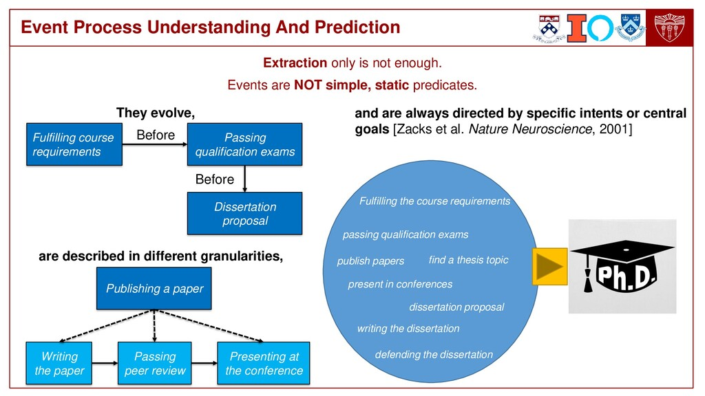 Event Process Understanding And Prediction They...