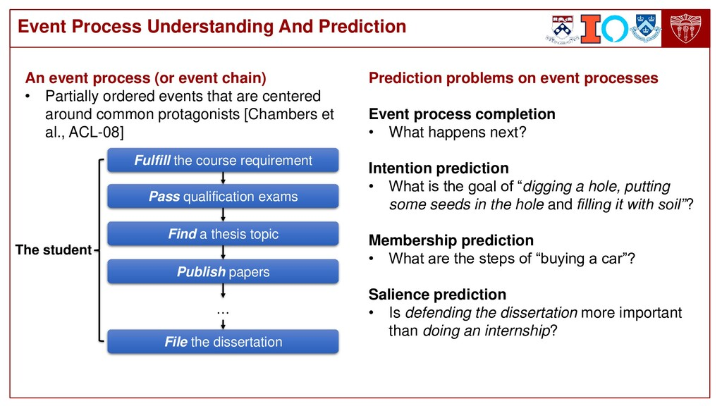 Event Process Understanding And Prediction Fulf...