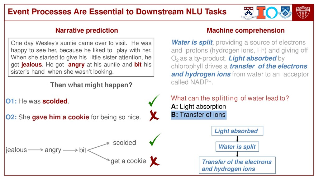 Event Processes Are Essential to Downstream NLU...