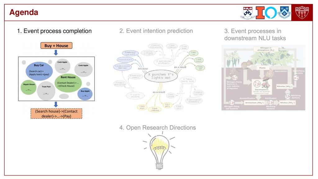 Agenda 1. Event process completion