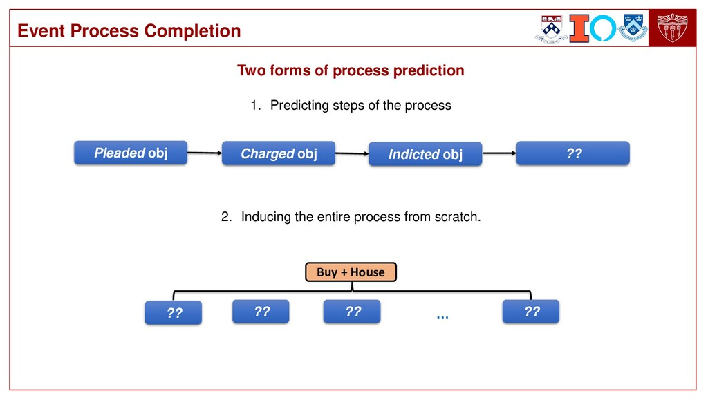 Event Process Completion 1. Predicting steps of...