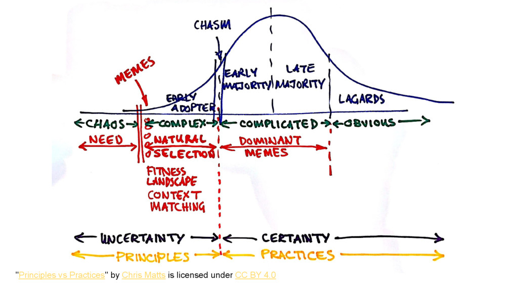 """Principles vs Practices"" by Chris Matts is lic..."