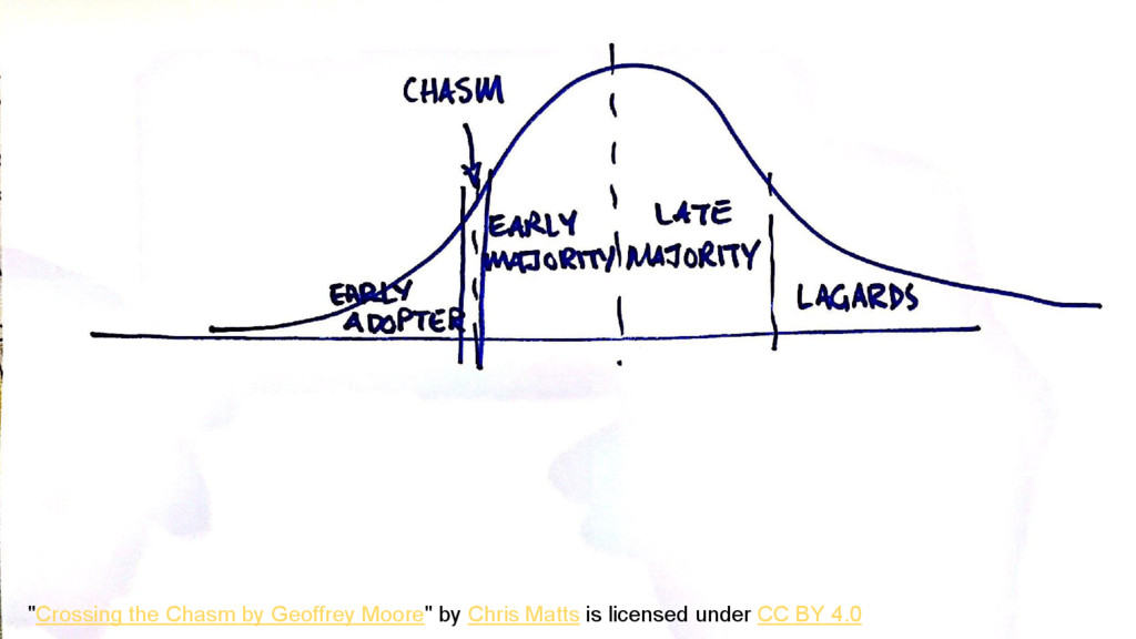 """Crossing the Chasm by Geoffrey Moore"" by Chris..."