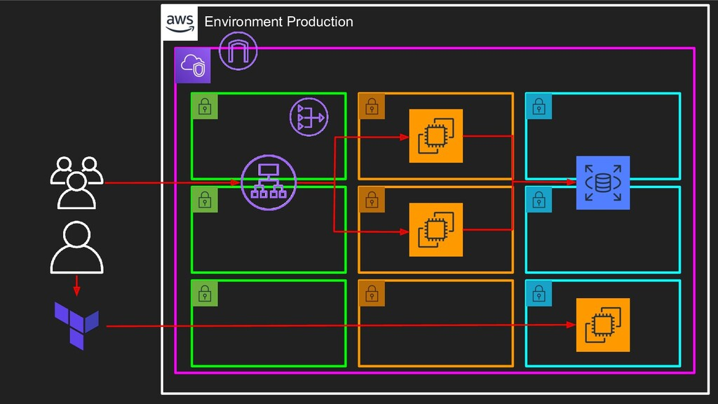 Environment Production