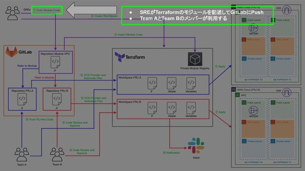 ● SREがTerraformのモジュールを記述してGitLabにPush ● Team Aと...