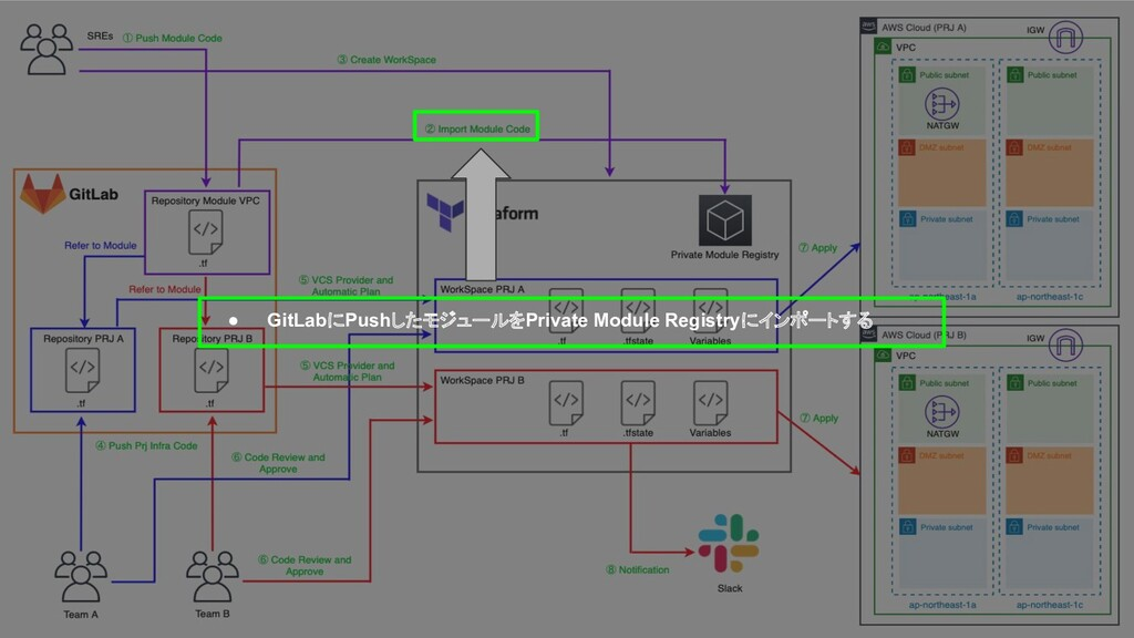 ● GitLabにPushしたモジュールをPrivate Module Registryにイン...
