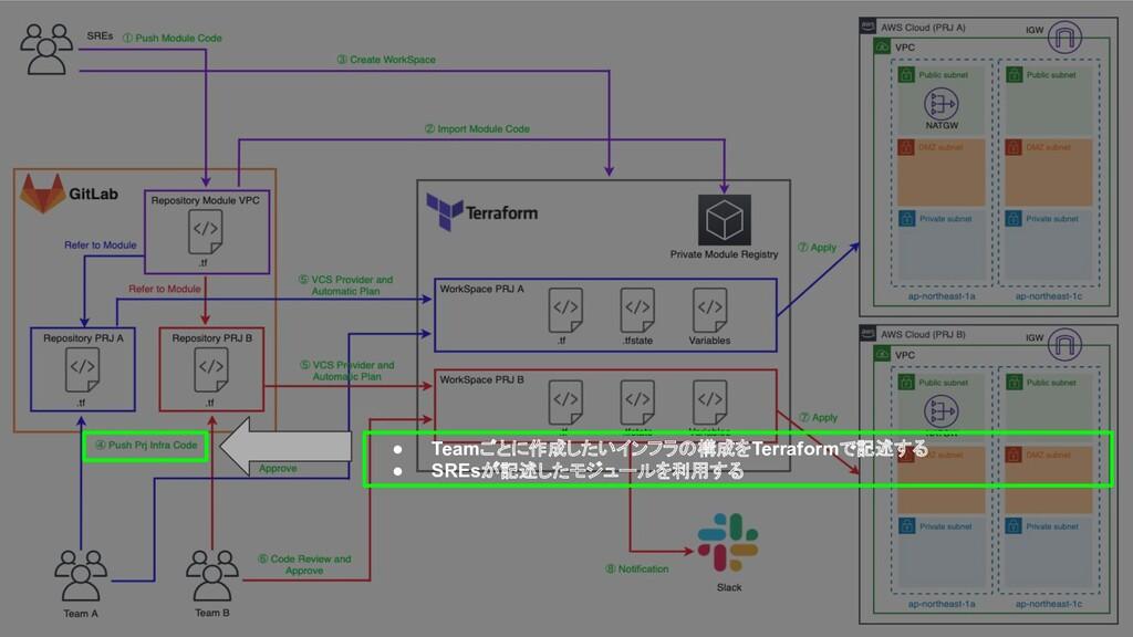 ● Teamごとに作成したいインフラの構成をTerraformで記述する ● SREsが記述し...