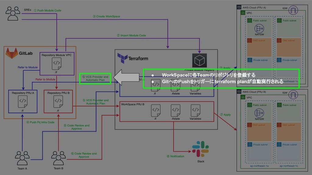 ● WorkSpaceに各Teamのリポジトリを登録する ● GitへのPushをトリガーにt...