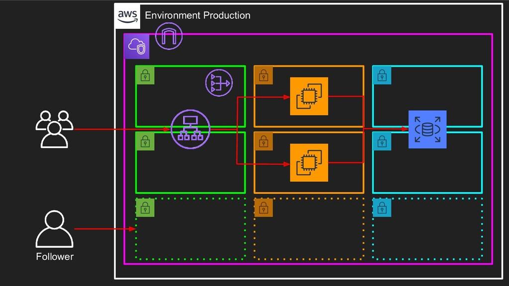 Follower Environment Production