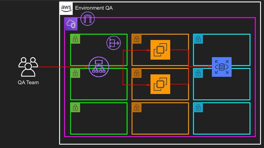 QA Team Environment QA