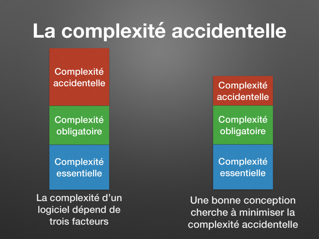 La complexité accidentelle Complexité accidente...