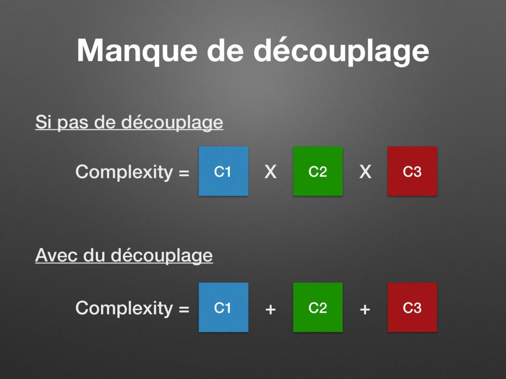 Manque de découplage C1 C2 C3 X X Complexity = ...