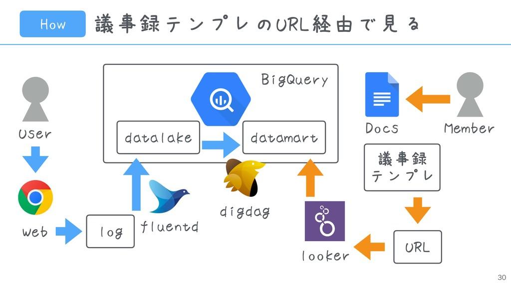 議事録テンプレのURL経由で見る How User Web log fluentd d...
