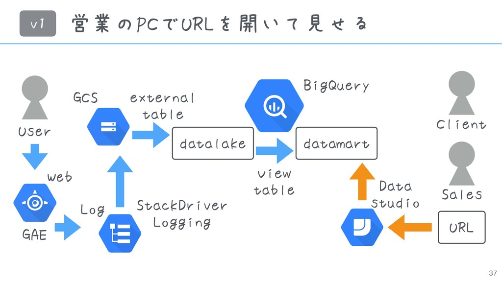 営業のPCでURLを開いて見せる User Web StackDriver