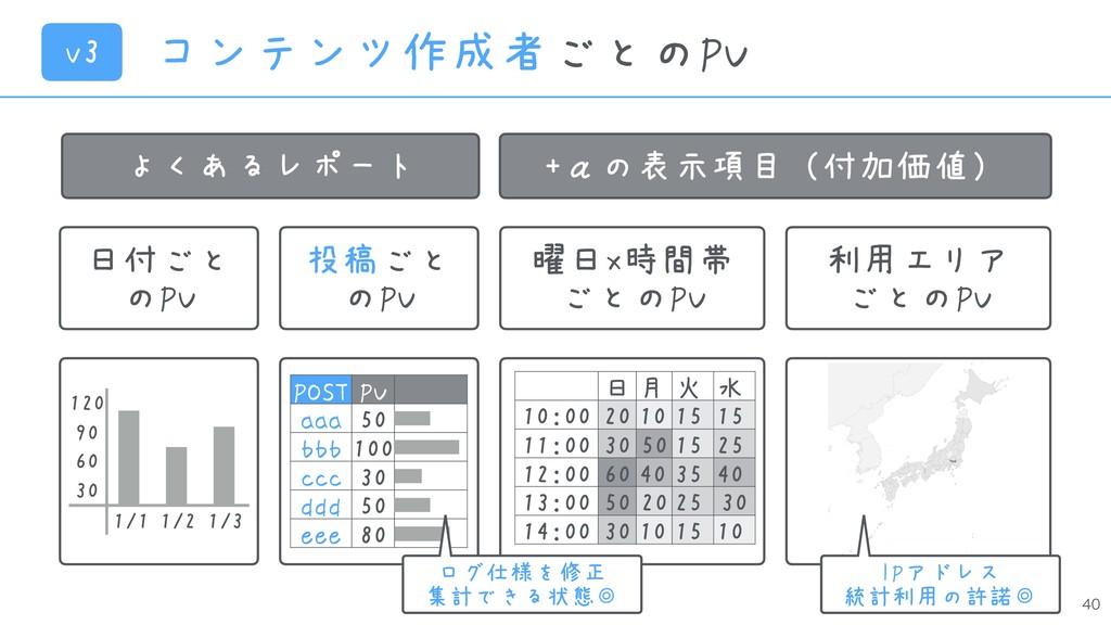 コンテンツ作成者ごとのPV よくあるレポート +αの表示項目(付加価値) 日付ごと の...