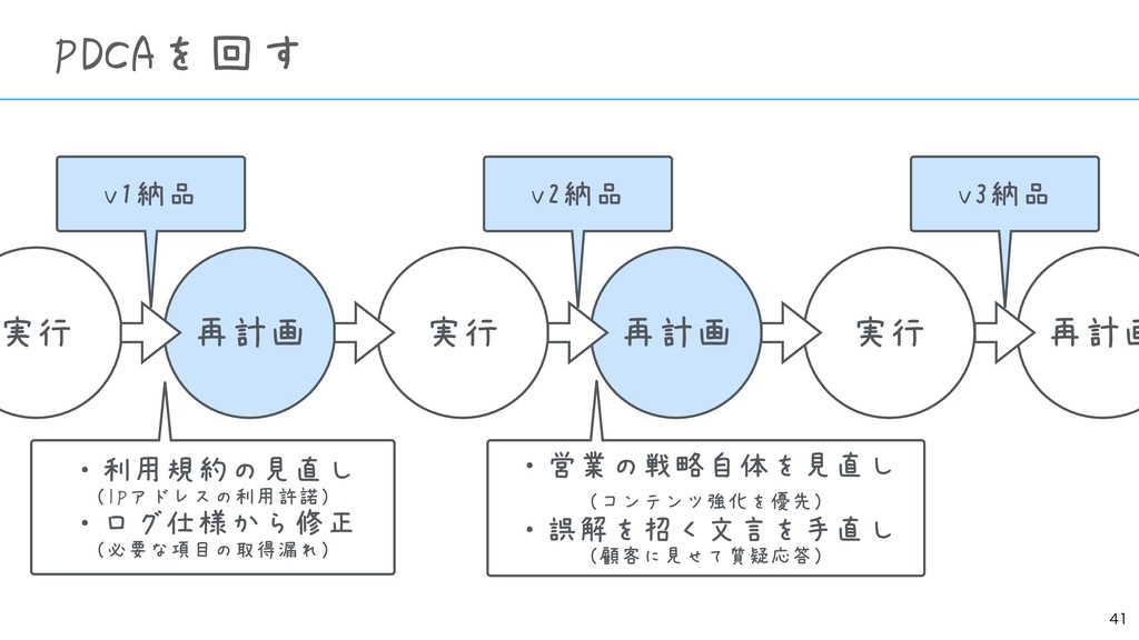 PDCAを回す 実行 再計画 実行 再計画 実行 再計画 v1納品 v2納品 v3納品...