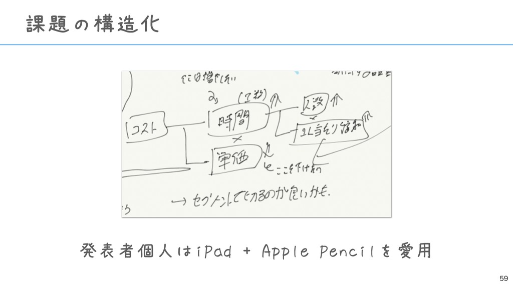 発表者個人はiPad + Apple Pencilを愛用   課題の構造化