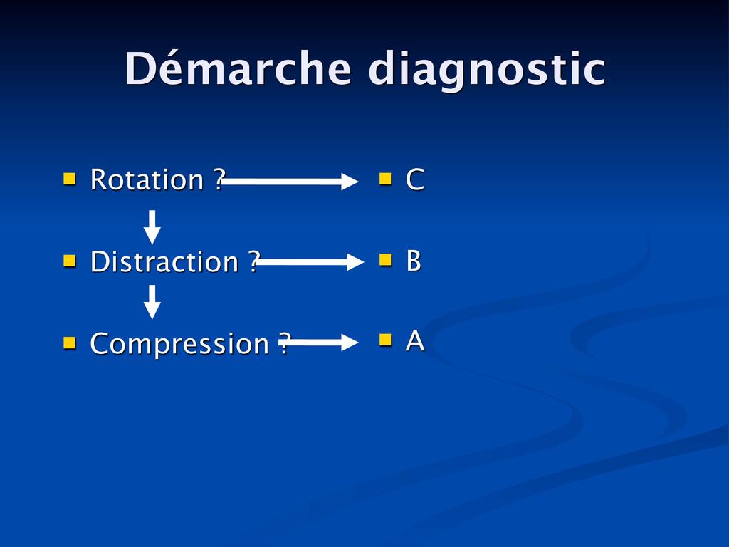 Démarche diagnostic  Rotation ?  Distraction ...