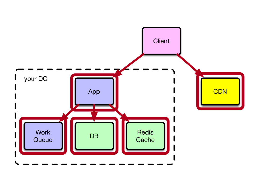 your DC Client App DB Redis Cache CDN Work Queue