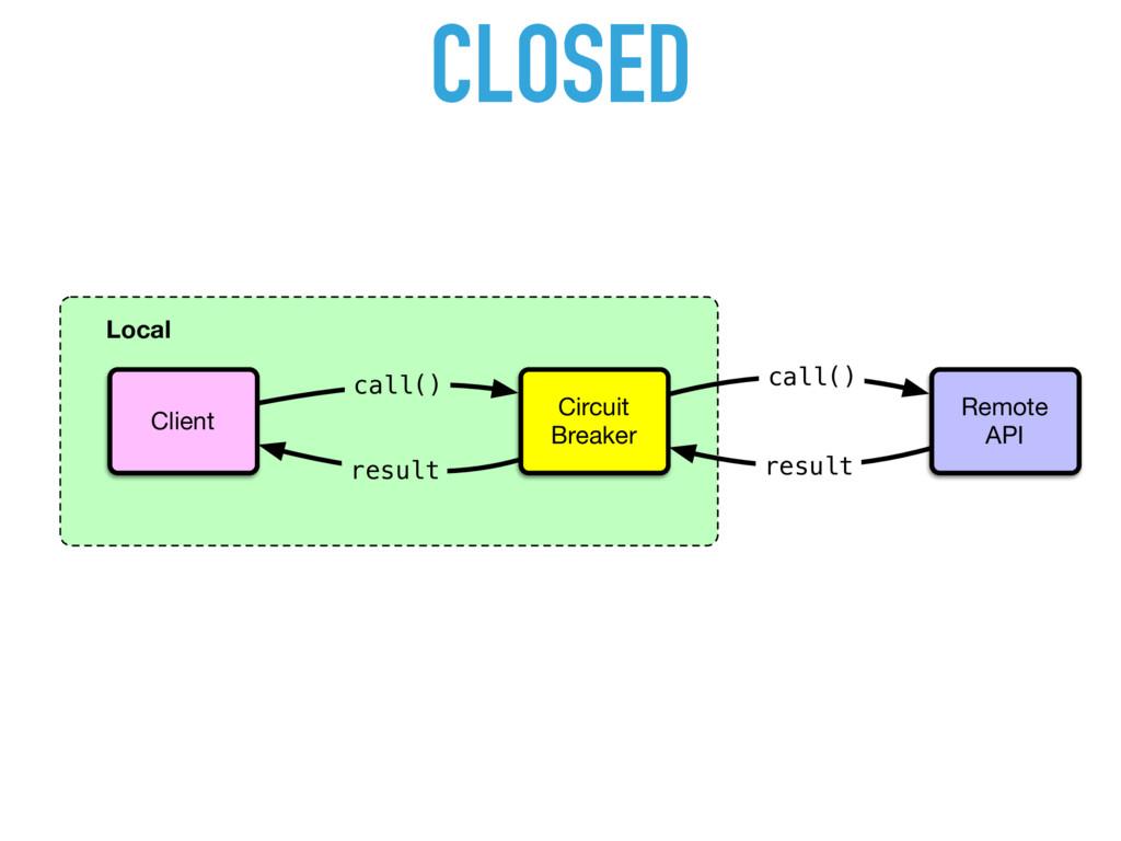 CLOSED Local Client Remote API Circuit Breaker ...