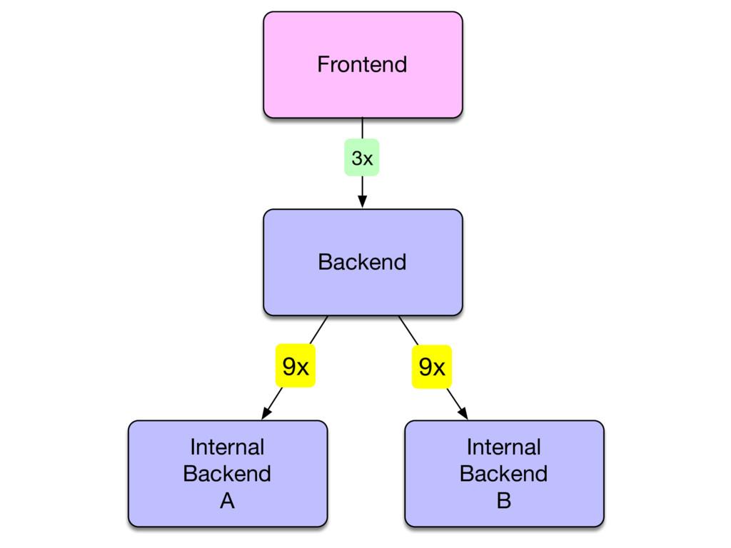 Internal Backend A Internal Backend B 9x 9x Fro...