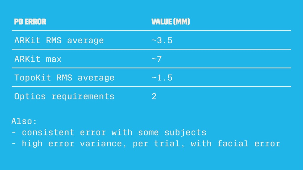 PD error value (mm) ARKit RMS average ~3.5 ARKi...