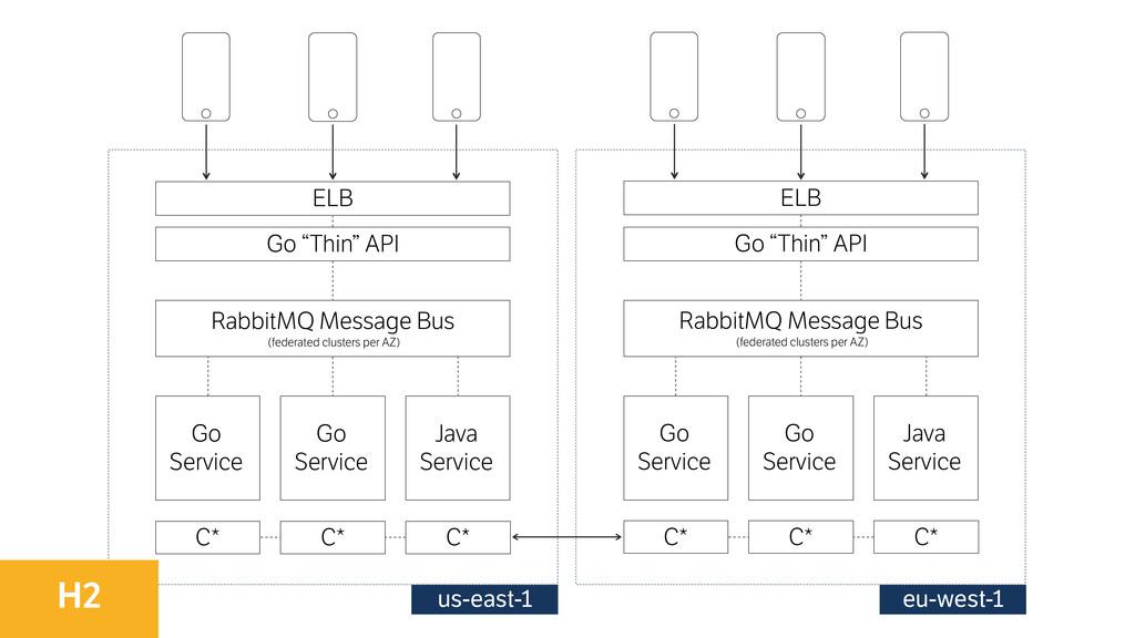 Go Service Go Service Java Service ELB C* C* ...