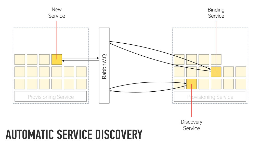Provisioning Service Rabbit MQ Discovery Servic...