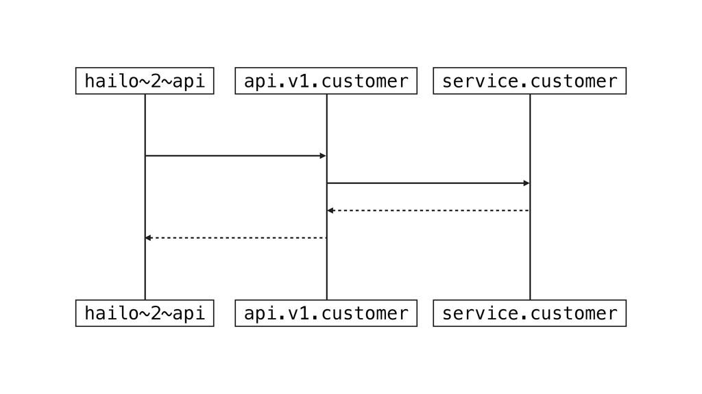 hailo~2~api api.v1.customer service.customer ha...