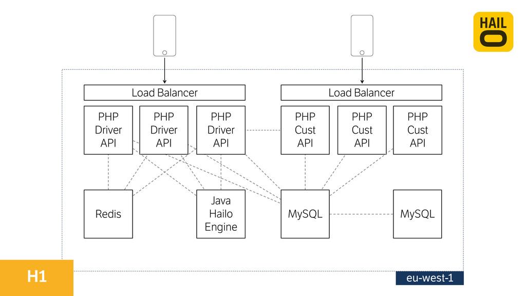 eu-west-1 PHP Driver API Load Balancer Load Ba...