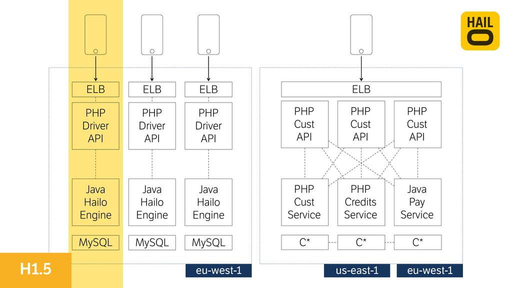 MySQL PHP Driver API Java Hailo Engine ELB My...