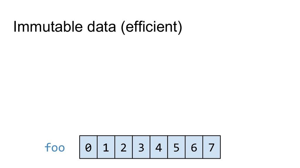 0 1 2 3 4 5 6 7 foo Immutable data (efficient)