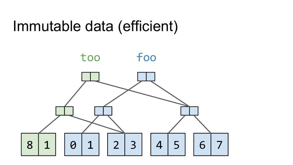 0 1 2 3 foo 4 5 6 7 1 8 too Immutable data (eff...