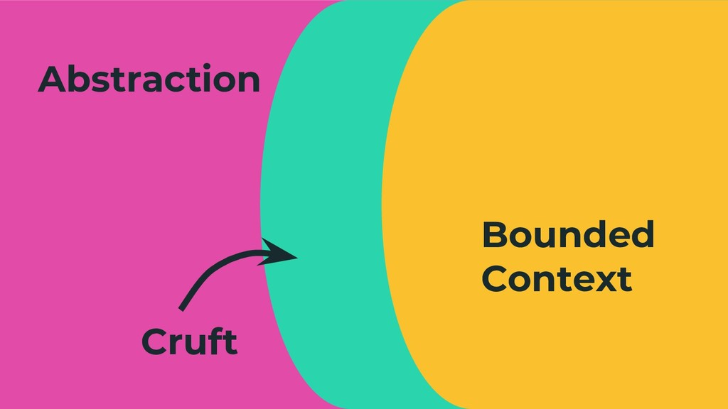 5 Bounded Context Abstraction Cruft