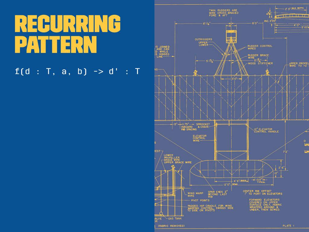 Recurring pattern f(d : T, a, b) -> d' : T