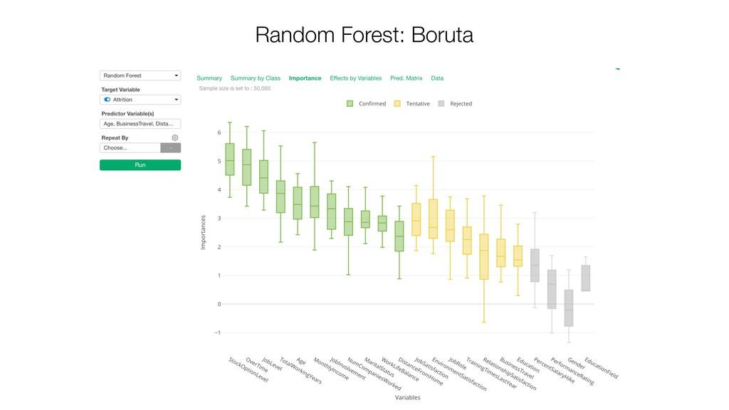 Random Forest: Boruta