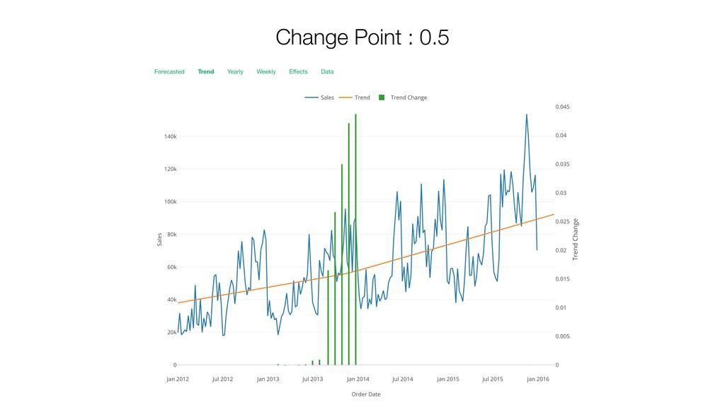 Change Point : 0.5